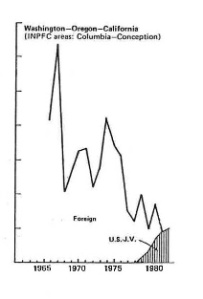 Trawl fishing effort for groundfish by foreign and domestic fishermen, 1962-1983.