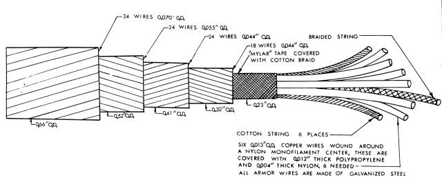 Trawl cable with electric wires in the center, FWS drawing